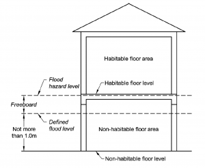 ideal-house-design-for-flood-prone-areas.png