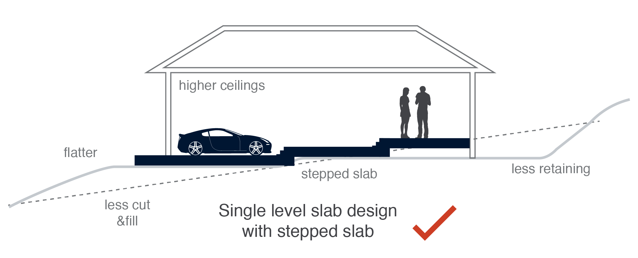 stepped-slab