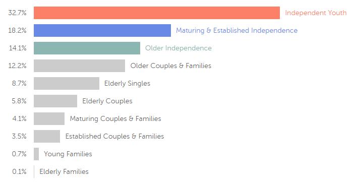 newcastle-statistics-demographics-graph